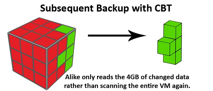 subsequent-backup-cbt